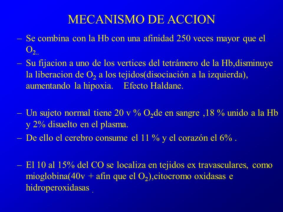 MECANISMO DE ACCION –Se combina con la Hb con una afinidad 250 veces mayor que el O 2.. –Su fijacion a uno de los vertices del tetrámero de la Hb,dism