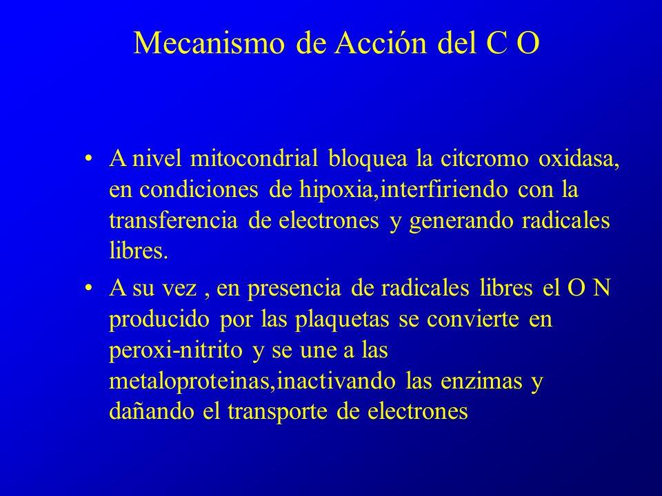 Mecanismo de Acción del C O A nivel mitocondrial bloquea la citcromo oxidasa, en condiciones de hipoxia,interfiriendo con la transferencia de electron