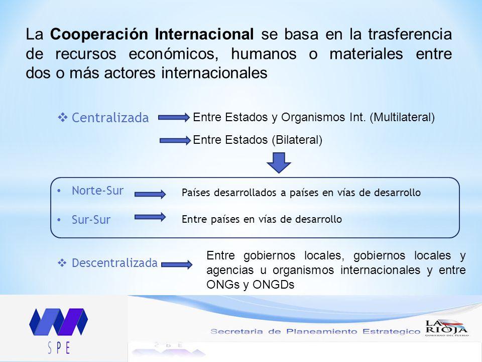 Centralizada Norte-Sur Sur-Sur Descentralizada La Cooperación Internacional se basa en la trasferencia de recursos económicos, humanos o materiales entre dos o más actores internacionales Entre Estados y Organismos Int.