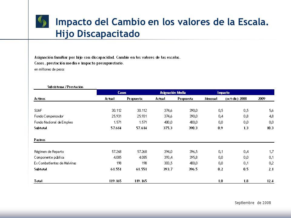 Septiembre de 2008 Impacto del Cambio en los valores de la Escala. Hijo Discapacitado
