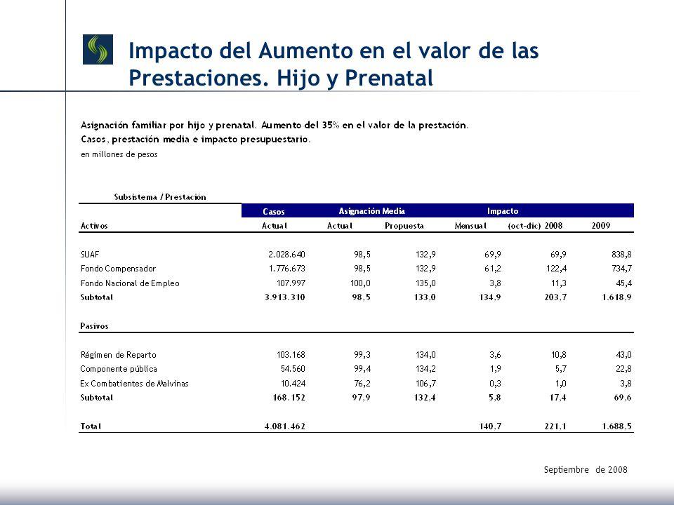 Septiembre de 2008 Impacto del Aumento en el valor de las Prestaciones. Hijo y Prenatal