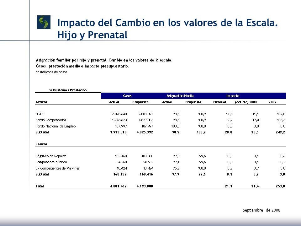 Septiembre de 2008 Impacto del Cambio en los valores de la Escala. Hijo y Prenatal