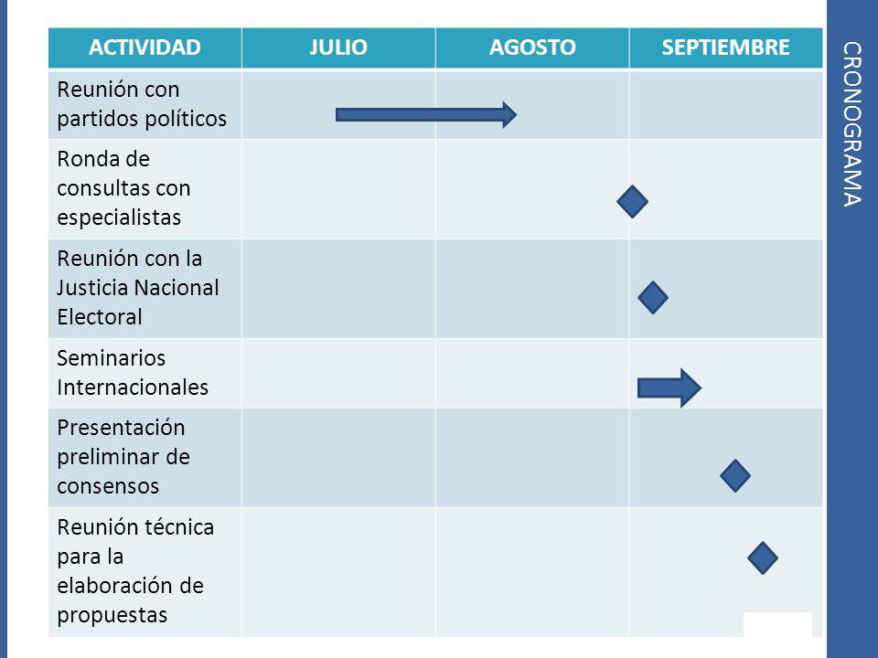 ACTIVIDADJULIOAGOSTOSEPTIEMBRE Reunión con partidos políticos Ronda de consultas con especialistas Reunión con la Justicia Nacional Electoral Seminari