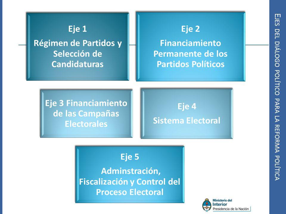 E JES DEL DIÁLOGO POLÍTICO PARA LA REFORMA POLÍTICA Eje 1 Régimen de Partidos y Selección de Candidaturas Eje 2 Financiamiento Permanente de los Parti