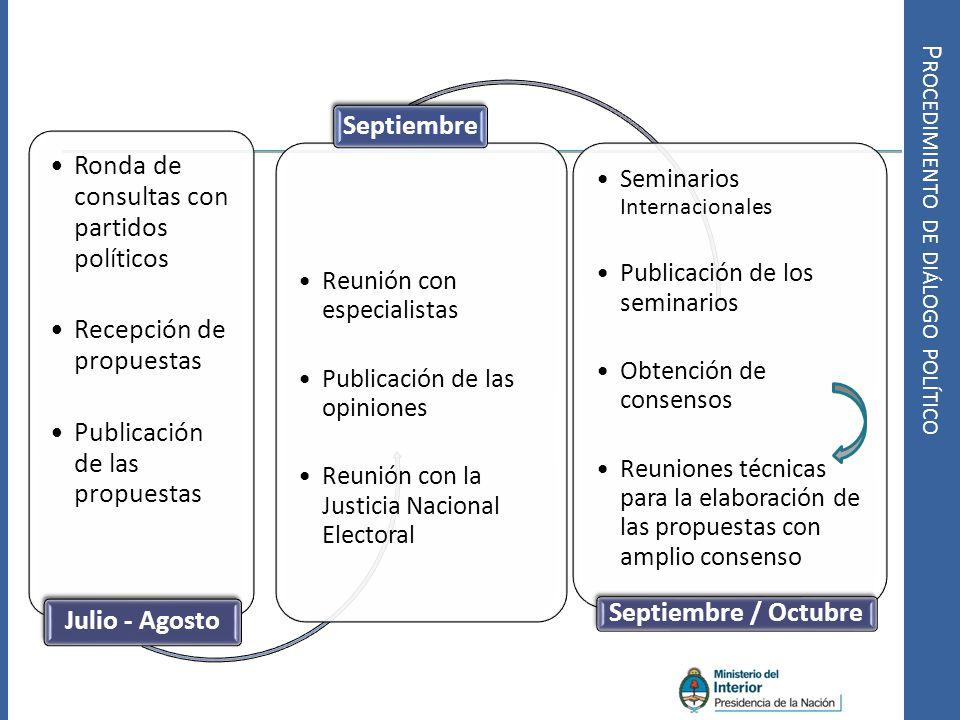 Ronda de consultas con partidos políticos Recepción de propuestas Publicación de las propuestas Julio - Agosto Reunión con especialistas Publicación d