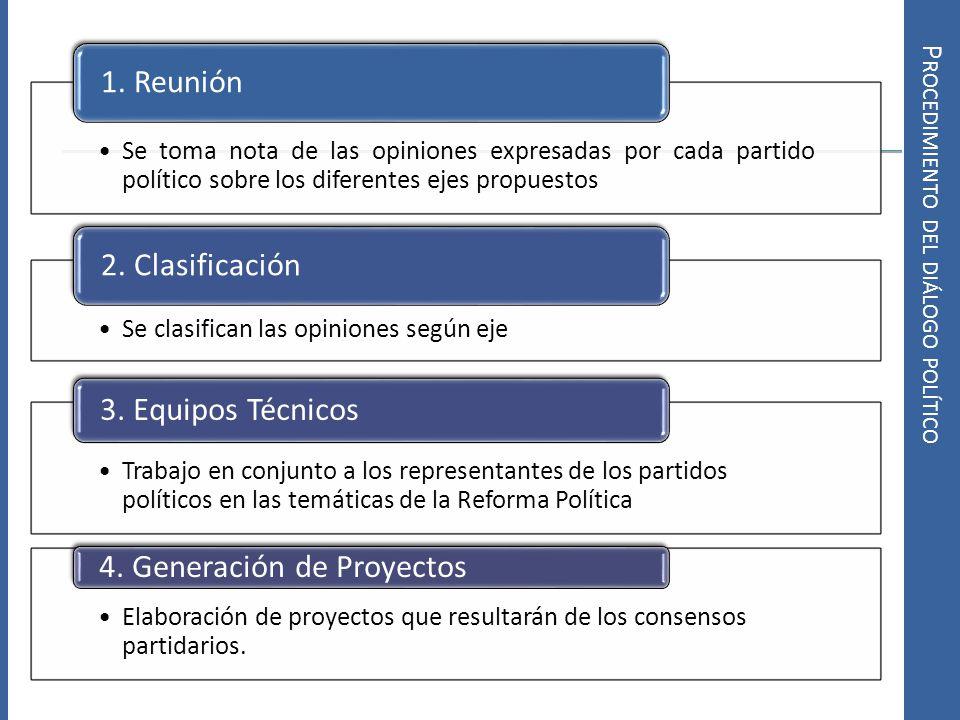 P ROCEDIMIENTO DEL DIÁLOGO POLÍTICO Se toma nota de las opiniones expresadas por cada partido político sobre los diferentes ejes propuestos 1. Reunión
