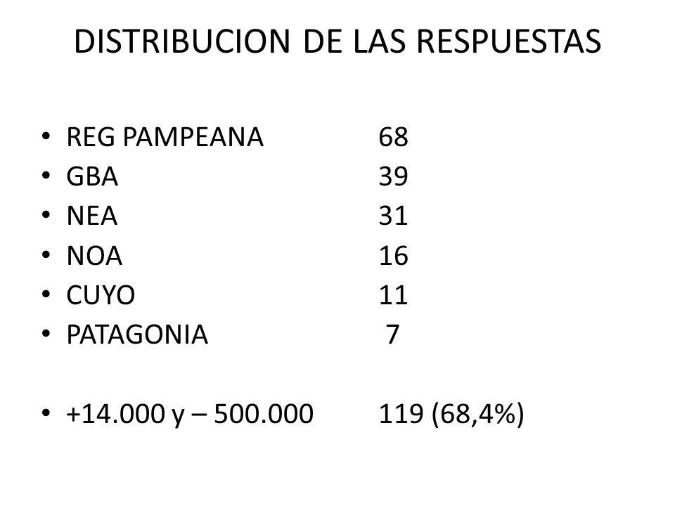 DISTRIBUCION DE LAS RESPUESTAS REG PAMPEANA 68 GBA39 NEA31 NOA16 CUYO11 PATAGONIA 7 +14.000 y – 500.000119 (68,4%)