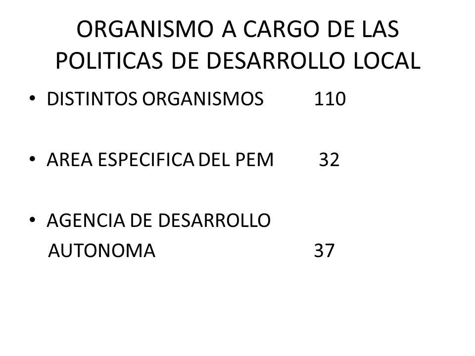 ORGANISMO A CARGO DE LAS POLITICAS DE DESARROLLO LOCAL DISTINTOS ORGANISMOS110 AREA ESPECIFICA DEL PEM 32 AGENCIA DE DESARROLLO AUTONOMA37