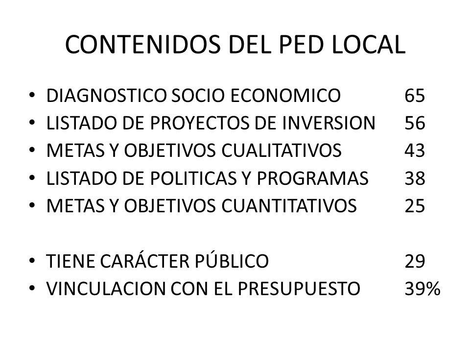CONTENIDOS DEL PED LOCAL DIAGNOSTICO SOCIO ECONOMICO65 LISTADO DE PROYECTOS DE INVERSION56 METAS Y OBJETIVOS CUALITATIVOS43 LISTADO DE POLITICAS Y PROGRAMAS38 METAS Y OBJETIVOS CUANTITATIVOS25 TIENE CARÁCTER PÚBLICO29 VINCULACION CON EL PRESUPUESTO39%