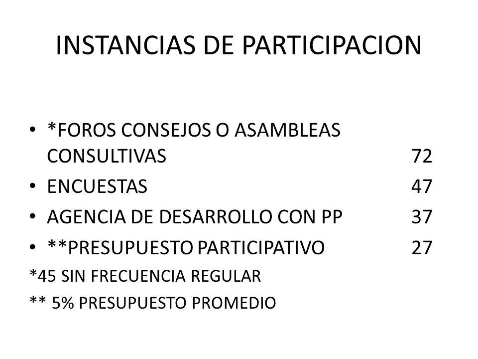 INSTANCIAS DE PARTICIPACION *FOROS CONSEJOS O ASAMBLEAS CONSULTIVAS 72 ENCUESTAS47 AGENCIA DE DESARROLLO CON PP37 **PRESUPUESTO PARTICIPATIVO27 *45 SIN FRECUENCIA REGULAR ** 5% PRESUPUESTO PROMEDIO