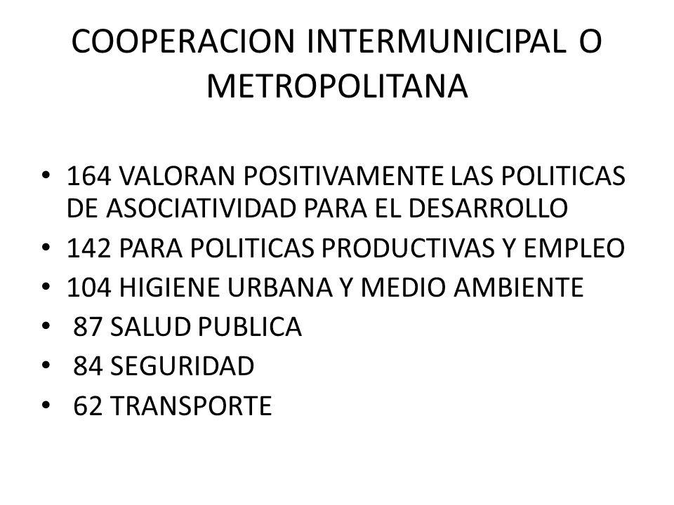 COOPERACION INTERMUNICIPAL O METROPOLITANA 164 VALORAN POSITIVAMENTE LAS POLITICAS DE ASOCIATIVIDAD PARA EL DESARROLLO 142 PARA POLITICAS PRODUCTIVAS Y EMPLEO 104 HIGIENE URBANA Y MEDIO AMBIENTE 87 SALUD PUBLICA 84 SEGURIDAD 62 TRANSPORTE