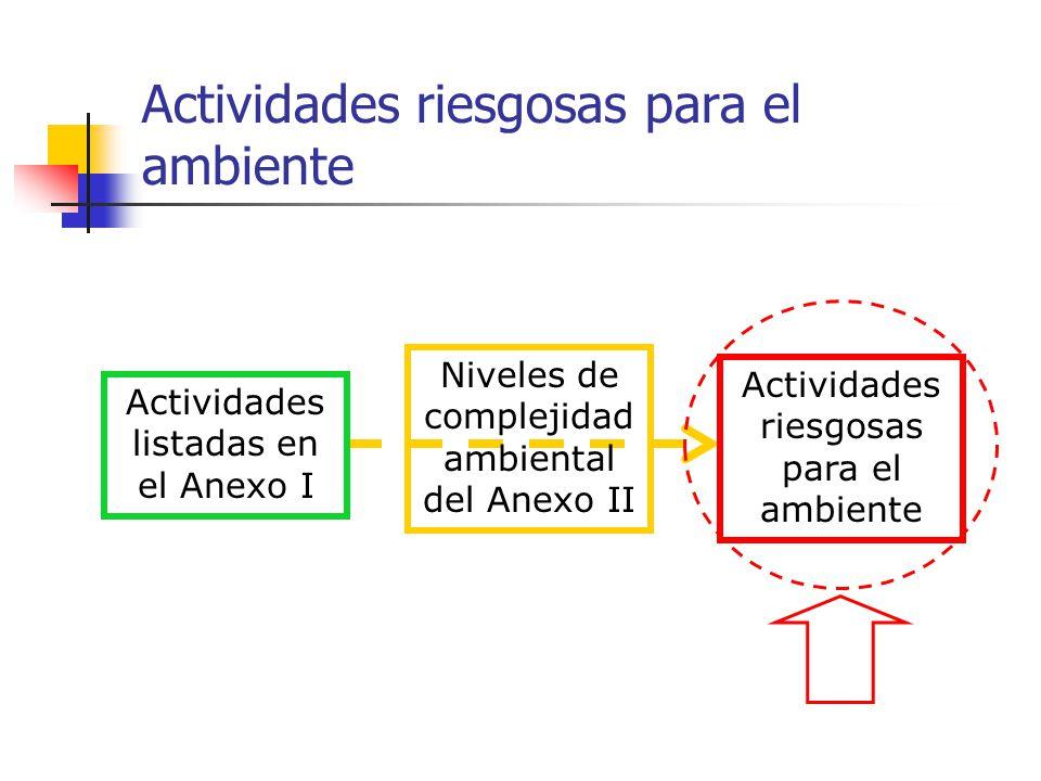 Actividades riesgosas para el ambiente Actividades listadas en el Anexo I Niveles de complejidad ambiental del Anexo II Actividades riesgosas para el