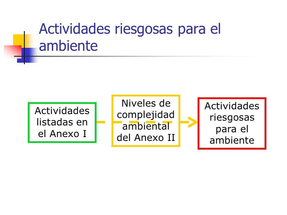 Actividades listadas en el Anexo I Niveles de complejidad ambiental del Anexo II Actividades riesgosas para el ambiente
