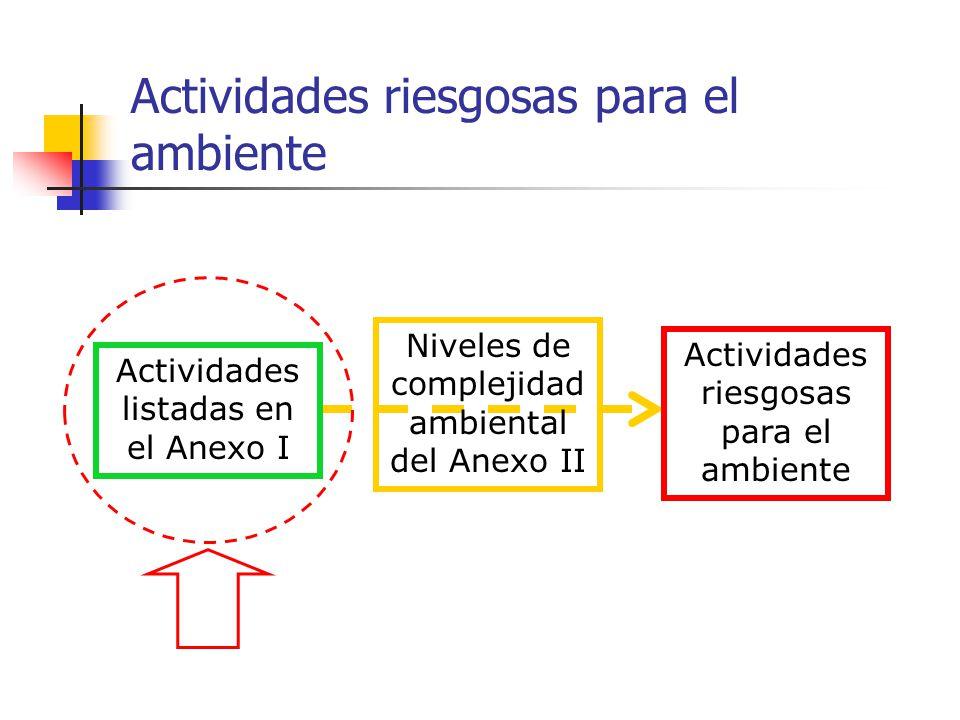 Anexo I Actividades Riesgosas Comprendidas Base: Clasificación Industrial Internacional Uniforme, CIIU (Rev.