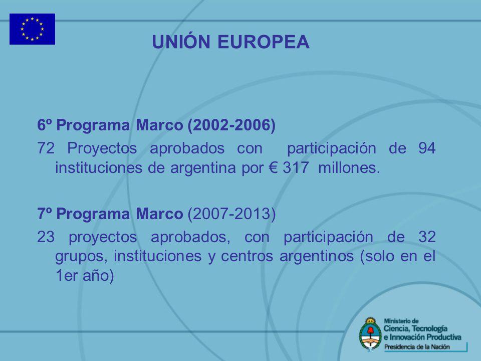 6º Programa Marco (2002-2006) 72 Proyectos aprobados con participación de 94 instituciones de argentina por 317 millones. 7º Programa Marco (2007-2013