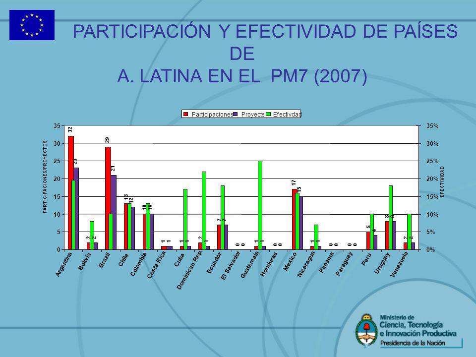 PARTICIPACIÓN Y EFECTIVIDAD DE PAÍSES DE A. LATINA EN EL PM7 (2007)