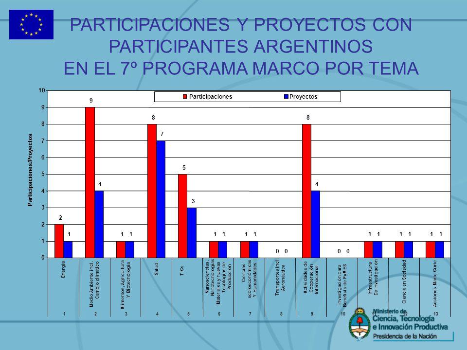 PARTICIPACIONES Y PROYECTOS CON PARTICIPANTES ARGENTINOS EN EL 7º PROGRAMA MARCO POR TEMA 2 9 1 8 5 11 0 8 0 1111 4 1 7 3 11 0 4 0 111 0 1 2 3 4 5 6 7