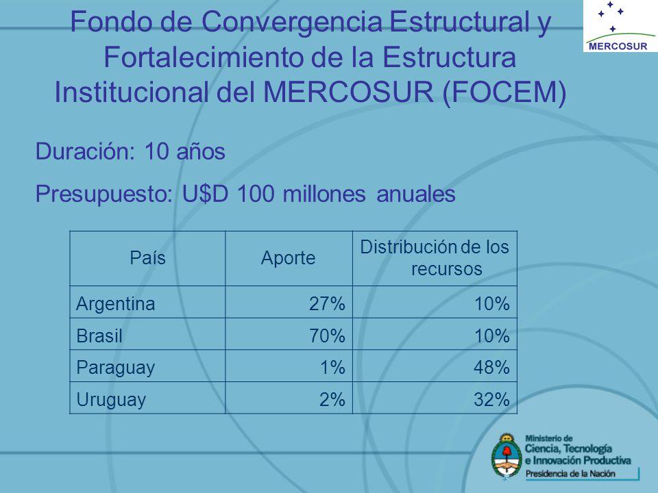 Duración: 10 años Presupuesto: U$D 100 millones anuales PaísAporte Distribución de los recursos Argentina27%10% Brasil70%10% Paraguay1%48% Uruguay2%32