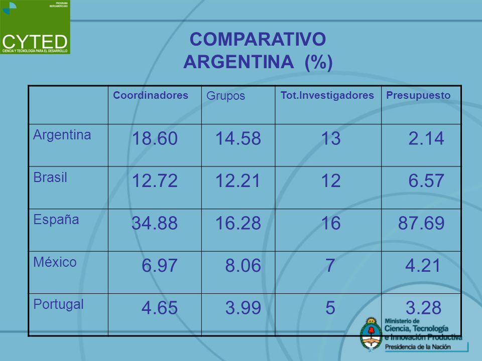 Coordinadores Grupos Tot.InvestigadoresPresupuesto Argentina 18.6014.58 13 2.14 Brasil 12.7212.21 12 6.57 España 34.8816.28 1687.69 México 6.97 8.06 7