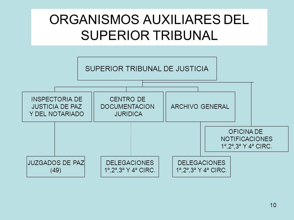 10 ORGANISMOS AUXILIARES DEL SUPERIOR TRIBUNAL SUPERIOR TRIBUNAL DE JUSTICIA INSPECTORIA DE JUSTICIA DE PAZ Y DEL NOTARIADO ARCHIVO GENERAL CENTRO DE
