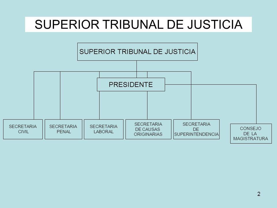2 SUPERIOR TRIBUNAL DE JUSTICIA SECRETARIA CIVIL SECRETARIA PENAL CONSEJO DE LA MAGISTRATURA SECRETARIA LABORAL SECRETARIA DE CAUSAS ORIGINARIAS SECRE
