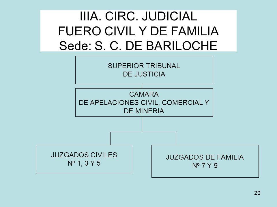 20 IIIA. CIRC. JUDICIAL FUERO CIVIL Y DE FAMILIA Sede: S. C. DE BARILOCHE SUPERIOR TRIBUNAL DE JUSTICIA JUZGADOS CIVILES Nº 1, 3 Y 5 JUZGADOS DE FAMIL