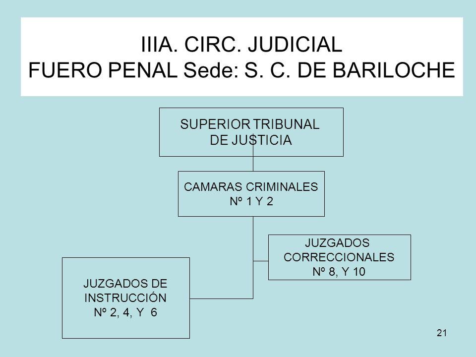 21 IIIA. CIRC. JUDICIAL FUERO PENAL Sede: S. C. DE BARILOCHE SUPERIOR TRIBUNAL DE JUSTICIA JUZGADOS CORRECCIONALES Nº 8, Y 10 JUZGADOS DE INSTRUCCIÓN