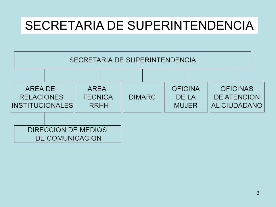 3 SECRETARIA DE SUPERINTENDENCIA DIRECCION DE MEDIOS DE COMUNICACION AREA TECNICA RRHH DIMARC AREA DE RELACIONES INSTITUCIONALES OFICINA DE LA MUJER O