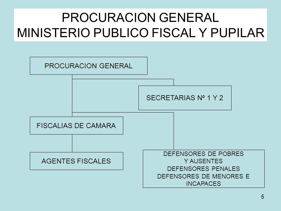 5 PROCURACION GENERAL MINISTERIO PUBLICO FISCAL Y PUPILAR PROCURACION GENERAL SECRETARIAS Nº 1 Y 2 FISCALIAS DE CAMARA AGENTES FISCALES DEFENSORES DE