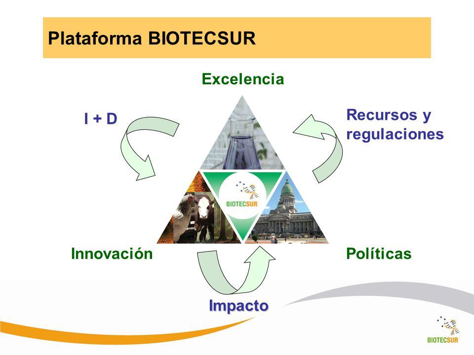 Políticas Impacto Innovación Excelencia I + D Recursos y regulaciones Plataforma BIOTECSUR