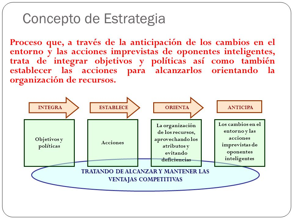 Proceso que, a través de la anticipación de los cambios en el entorno y las acciones imprevistas de oponentes inteligentes, trata de integrar objetivo