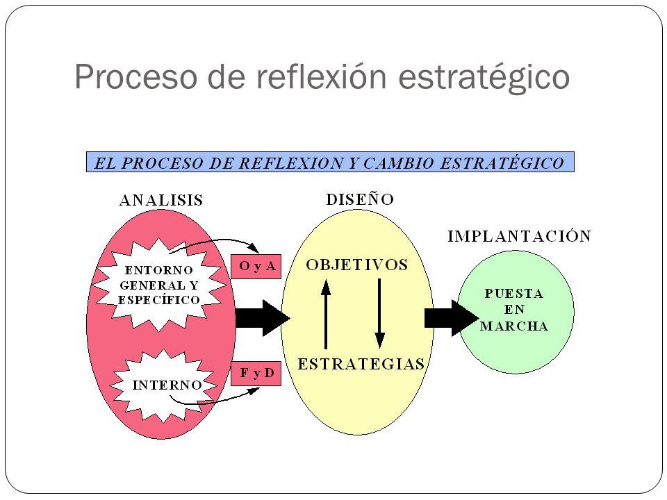Proceso de reflexión estratégico
