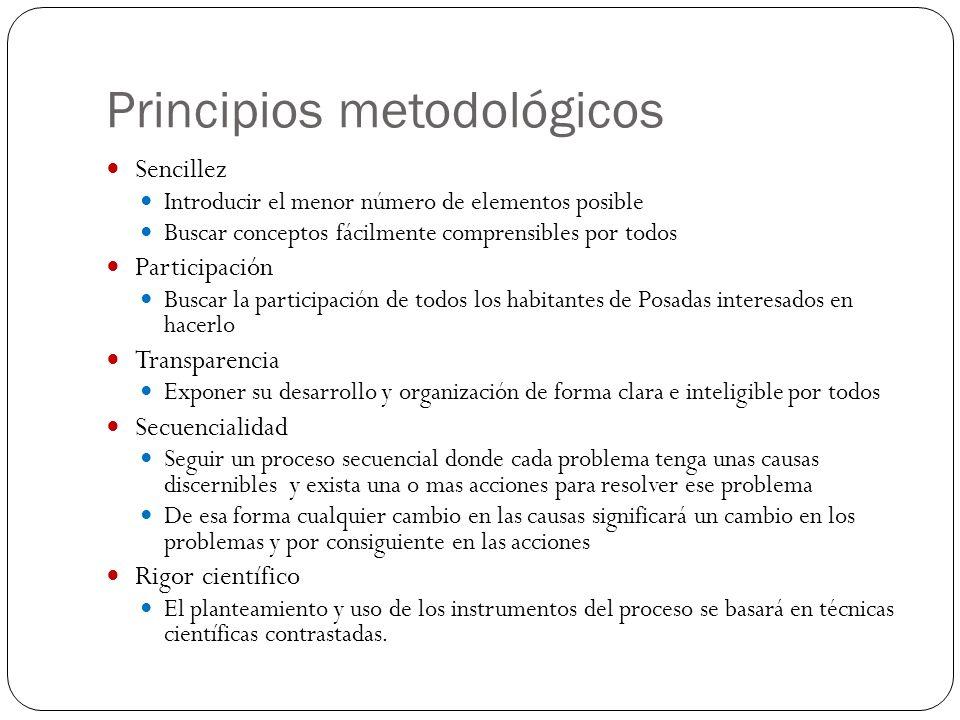 Principios metodológicos Sencillez Introducir el menor número de elementos posible Buscar conceptos fácilmente comprensibles por todos Participación B