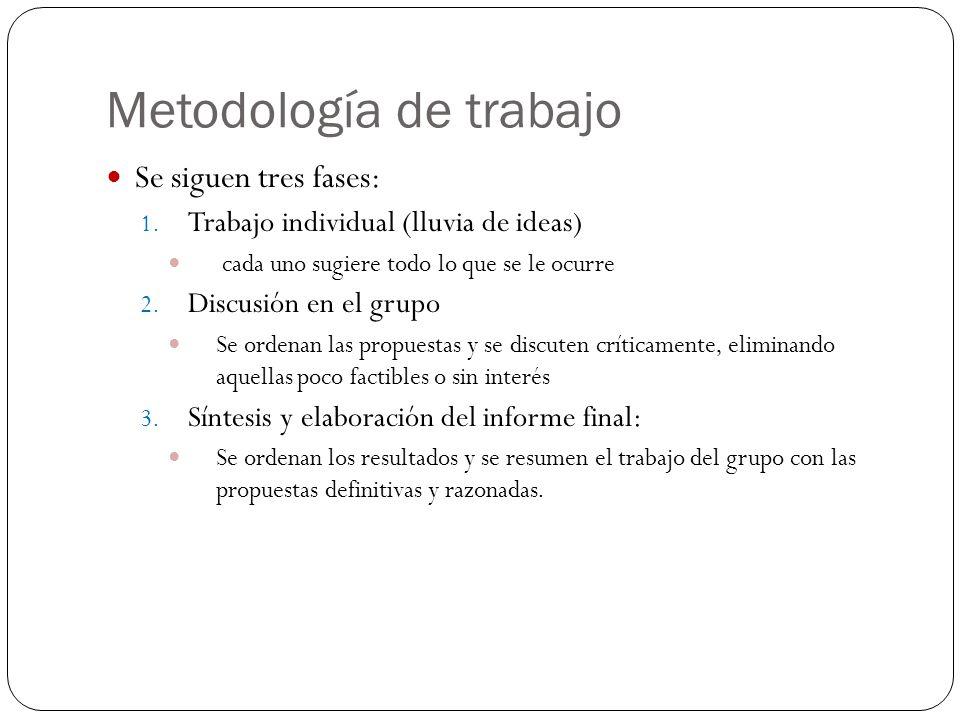 Se siguen tres fases: 1. Trabajo individual (lluvia de ideas) cada uno sugiere todo lo que se le ocurre 2. Discusión en el grupo Se ordenan las propue