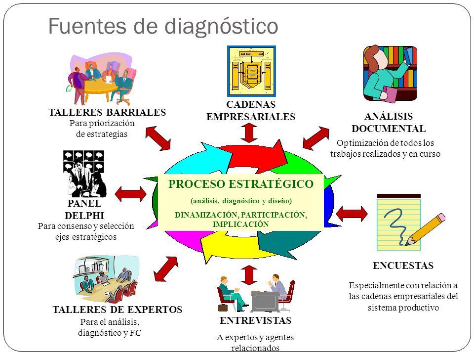 ANÁLISIS DOCUMENTAL Optimización de todos los trabajos realizados y en curso ENCUESTAS Especialmente con relación a las cadenas empresariales del sist