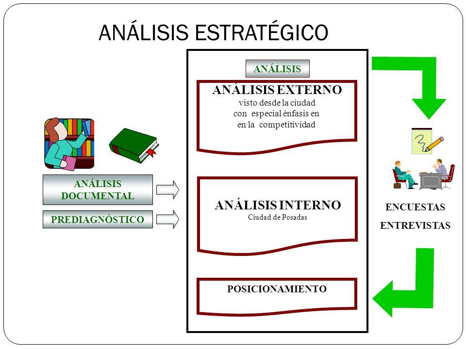 ANÁLISIS EXTERNO visto desde la ciudad con especial énfasis en en la competitividad ANÁLISIS ANÁLISIS INTERNO Ciudad de Posadas POSICIONAMIENTO ANÁLIS