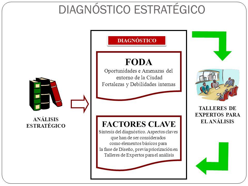 FODA Oportunidades e Amenazas del entorno de la Ciudad Fortalezas y Debilidades internas DIAGNÓSTICO FACTORES CLAVE Síntesis del diagnóstico. Aspectos