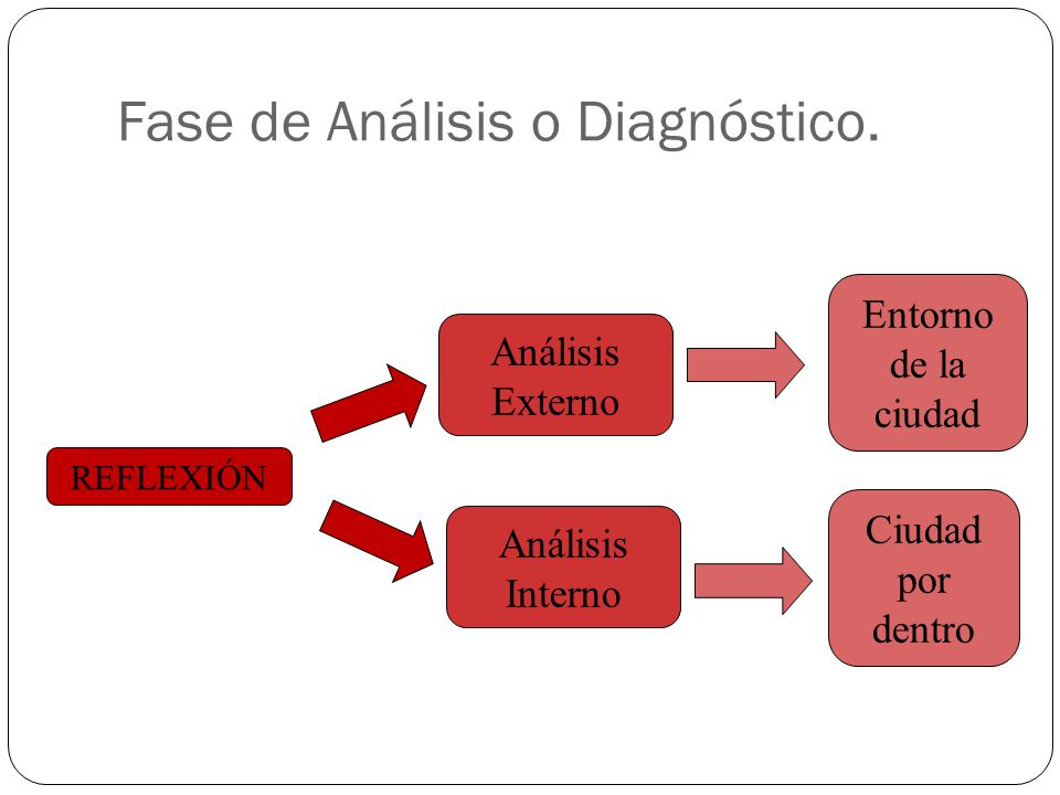 Fase de Análisis o Diagnóstico. REFLEXIÓN Análisis Externo Análisis Interno Entorno de la ciudad Ciudad por dentro