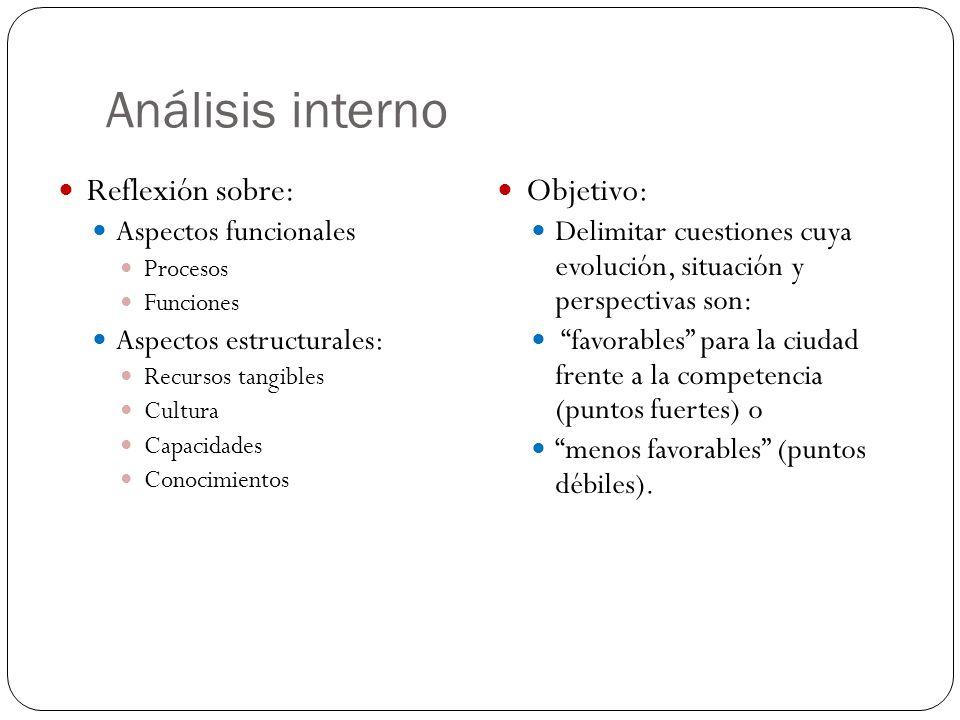 Análisis interno Reflexión sobre: Aspectos funcionales Procesos Funciones Aspectos estructurales: Recursos tangibles Cultura Capacidades Conocimientos