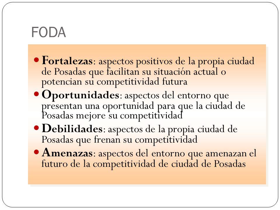FODA F ortalezas: aspectos positivos de la propia ciudad de Posadas que facilitan su situación actual o potencian su competitividad futura O portunida