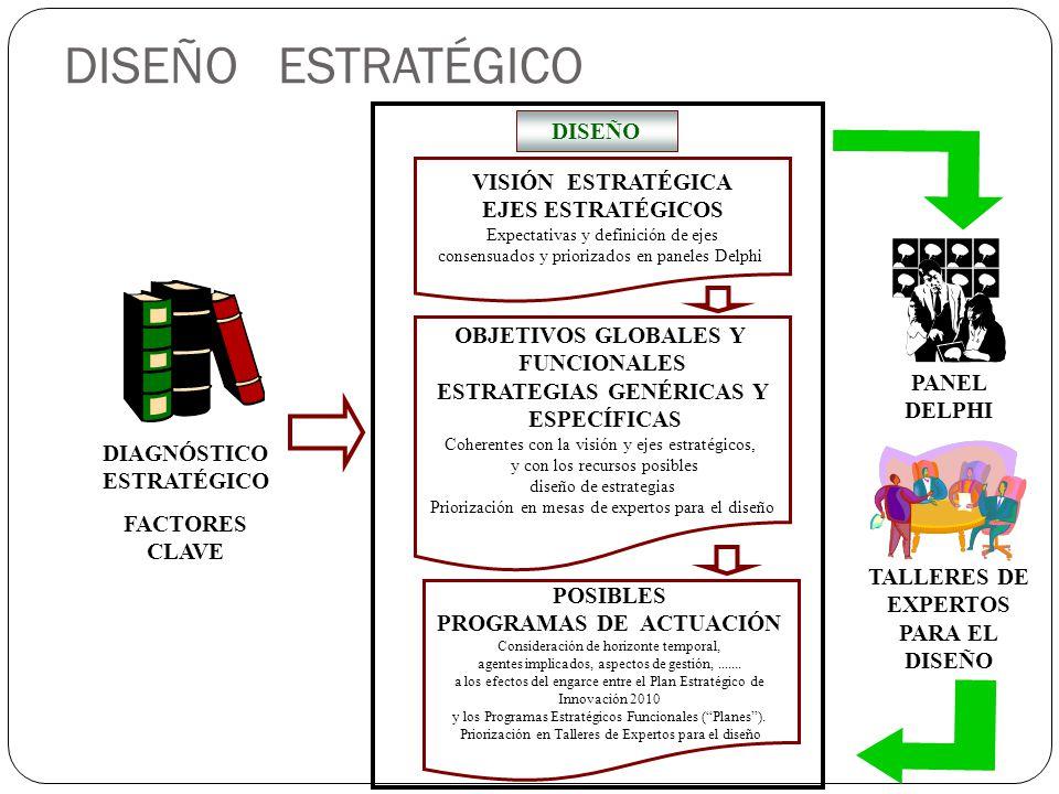 DISEÑO TALLERES DE EXPERTOS PARA EL DISEÑO PANEL DELPHI VISIÓN ESTRATÉGICA EJES ESTRATÉGICOS Expectativas y definición de ejes consensuados y prioriza
