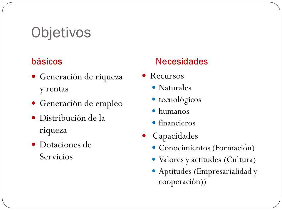 Objetivos básicosNecesidades Generación de riqueza y rentas Generación de empleo Distribución de la riqueza Dotaciones de Servicios Recursos Naturales