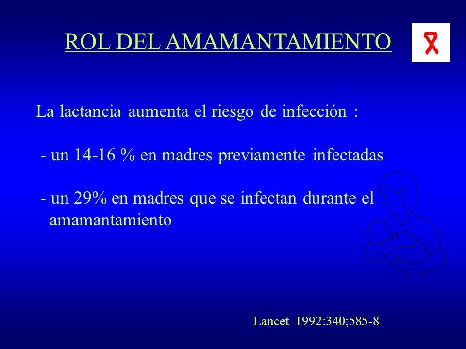 ROL DEL AMAMANTAMIENTO La lactancia aumenta el riesgo de infección : - un 14-16 % en madres previamente infectadas - un 29% en madres que se infectan