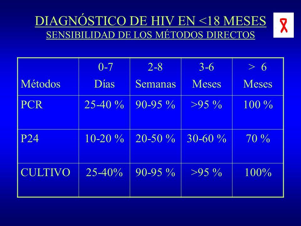 DIAGNÓSTICO DE HIV EN <18 MESES SENSIBILIDAD DE LOS MÉTODOS DIRECTOS Métodos 0-7 Días 2-8 Semanas 3-6 Meses > 6 Meses PCR25-40 %90-95 %>95 %100 % P241