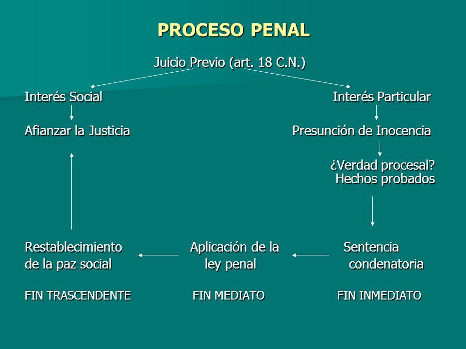 PROCESO PENAL Juicio Previo (art. 18 C.N.) Interés Social Interés Particular Afianzar la Justicia Presunción de Inocencia ¿Verdad procesal? Hechos pro