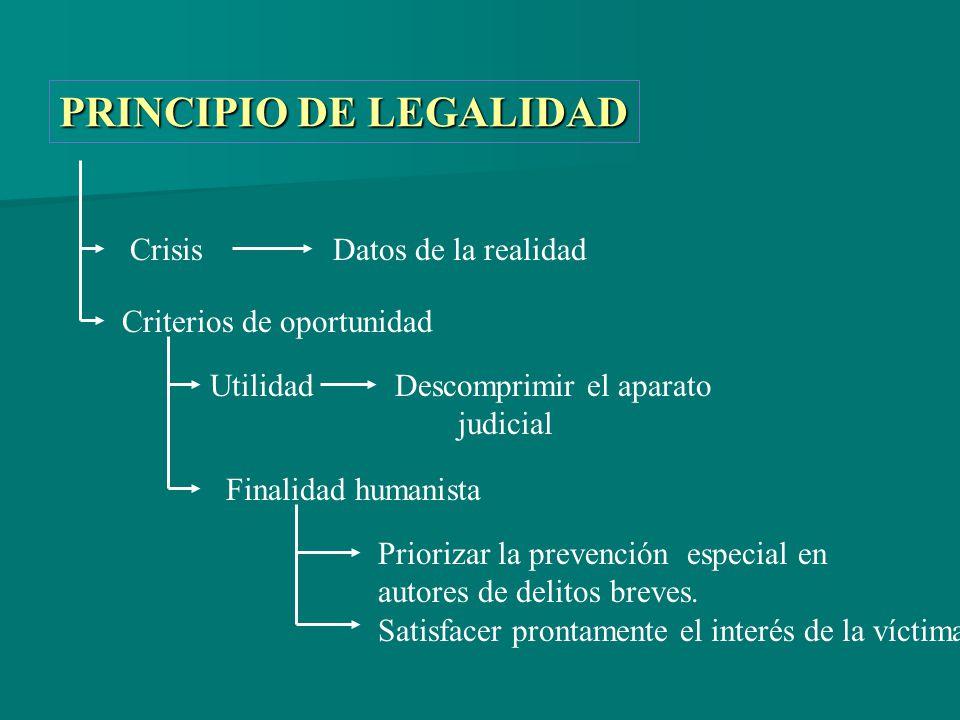 PRINCIPIO DE LEGALIDAD Crisis Datos de la realidad Criterios de oportunidad Utilidad Descomprimir el aparato judicial Finalidad humanista Priorizar la