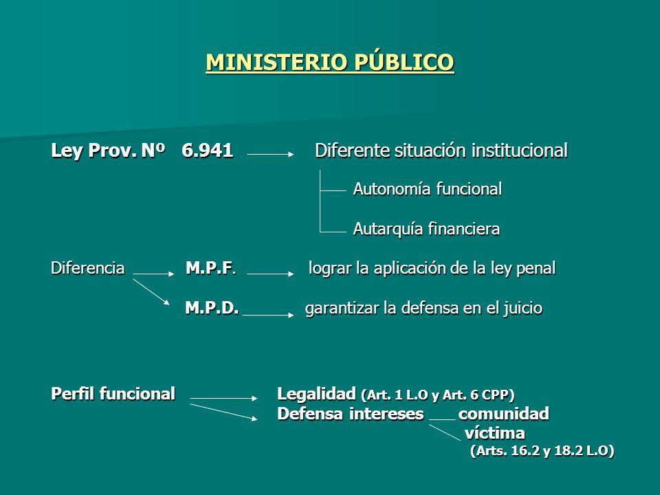 MINISTERIO PÚBLICO Ley Prov. Nº 6.941 Diferente situación institucional Autonomía funcional Autonomía funcional Autarquía financiera Autarquía financi