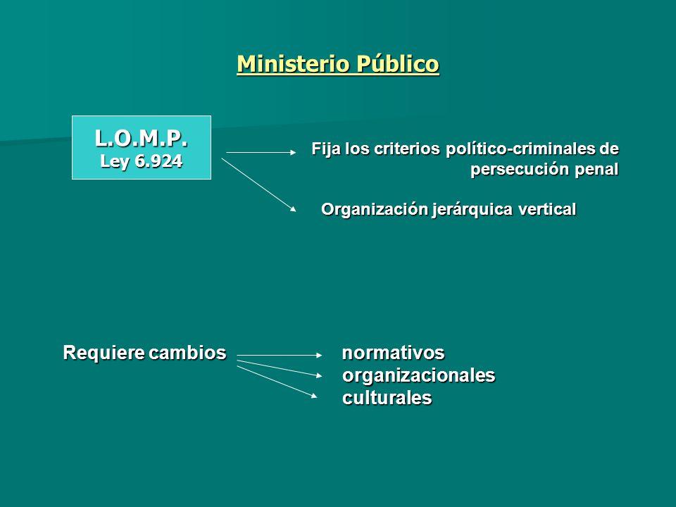 Ministerio Público Fija los criterios político-criminales de persecución penal Fija los criterios político-criminales de persecución penal Organizació