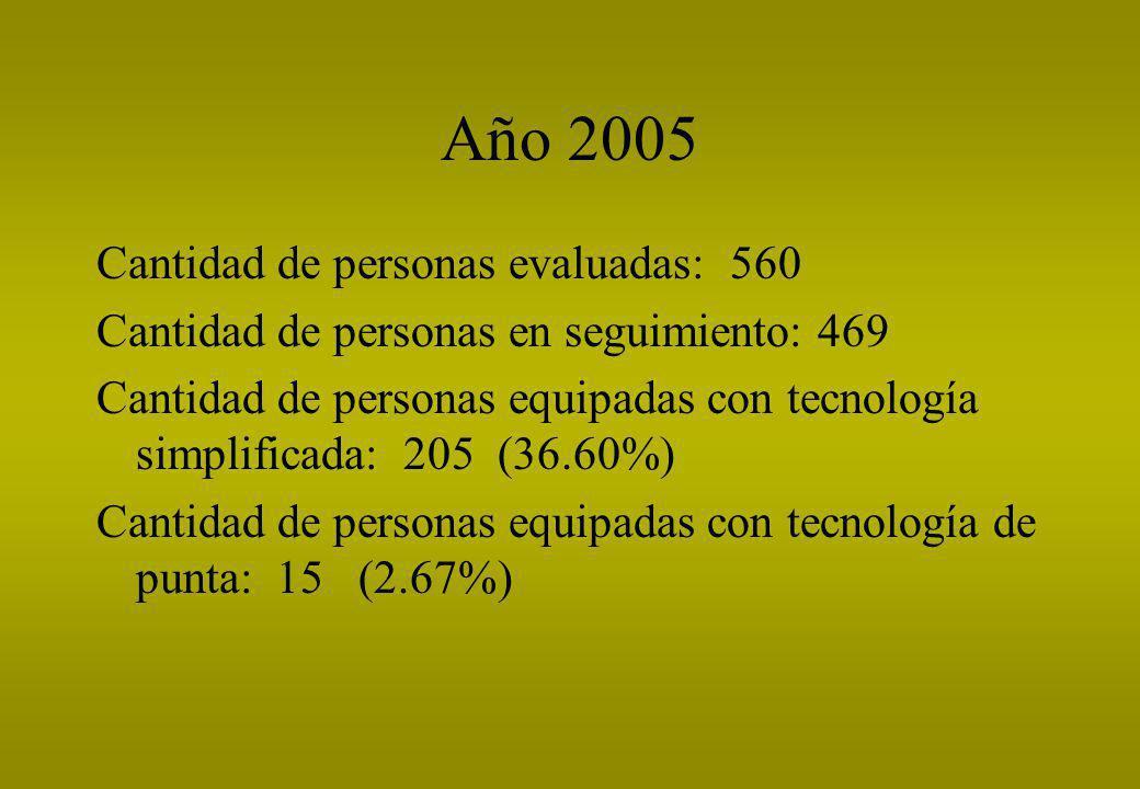 Año 2005 Cantidad de personas evaluadas: 560 Cantidad de personas en seguimiento: 469 Cantidad de personas equipadas con tecnología simplificada: 205