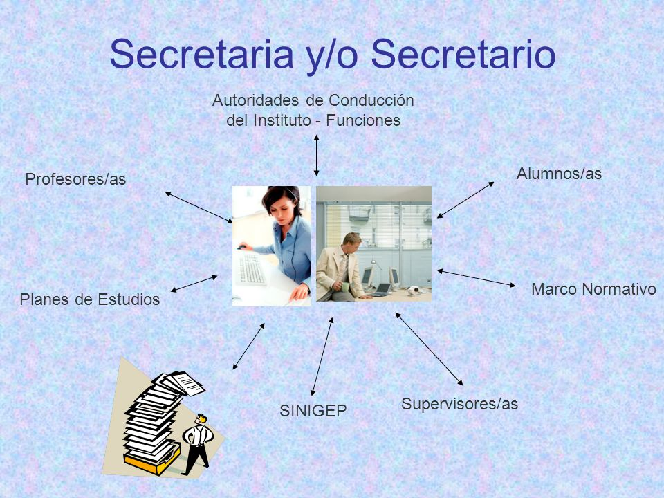 Secretaria y/o Secretario Autoridades de Conducción del Instituto - Funciones Profesores/as Alumnos/as Supervisores/as Marco Normativo Planes de Estud